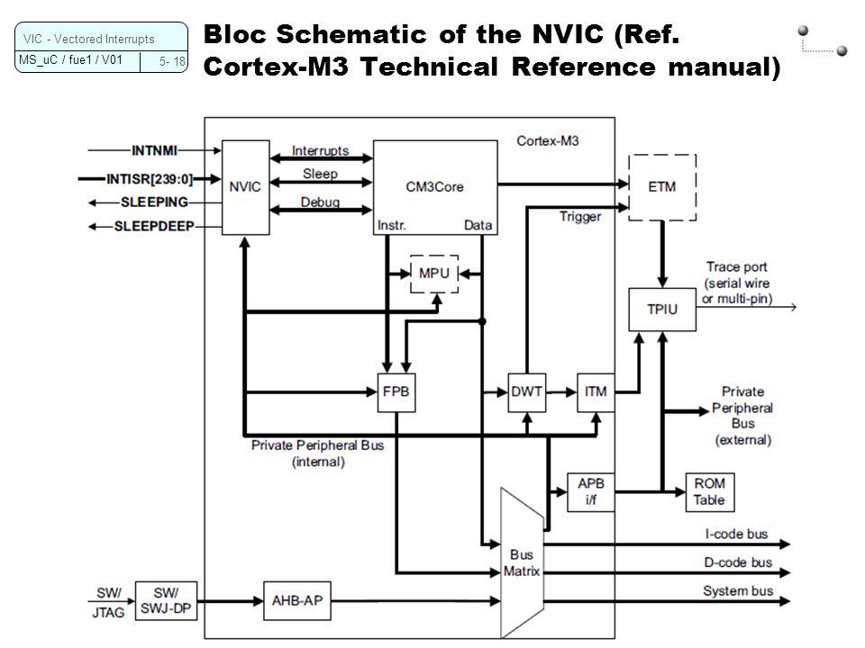 MS_uC / fue1 / V01 NVIC Register Overview (Ref.