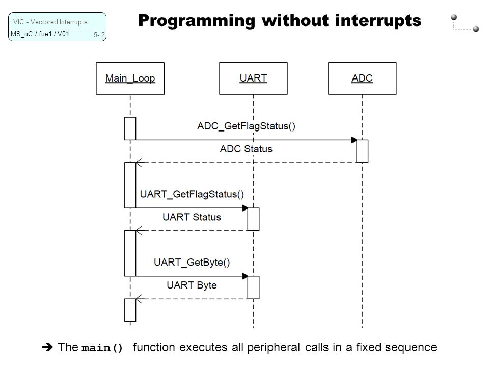 MS_uC / fue1 / V01 Programming with interrupts 5- 3 VIC - Vectored Interrupts