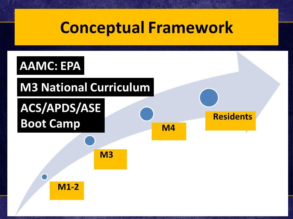 Conceptual Framework M1-2 M3 Residents M4 AAMC: EPA M3 National Curriculum ACS/APDS/ASE Boot Camp