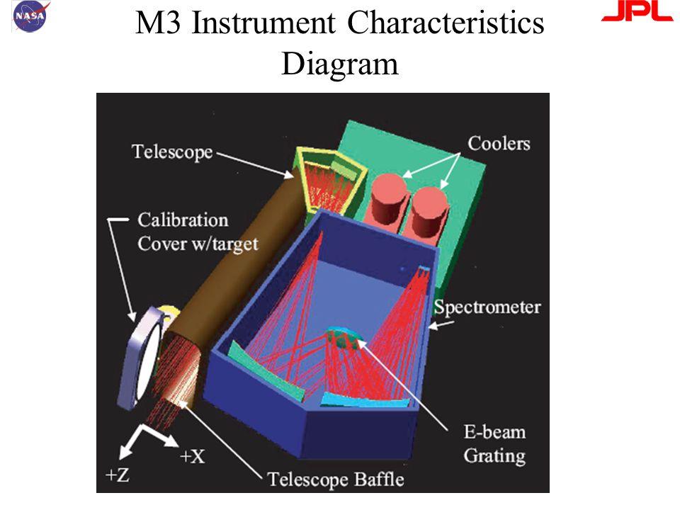 M3 Instrument Characteristics Diagram