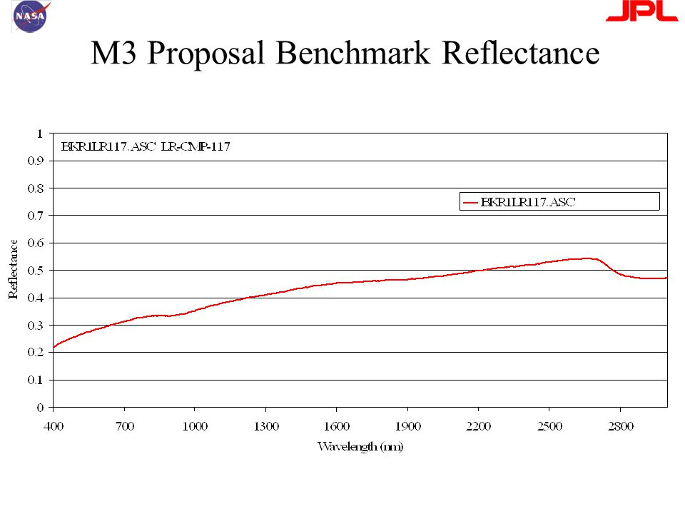 M3 Proposal Benchmark Reflectance