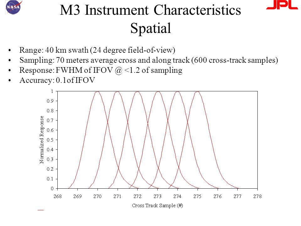M3 Instrument Characteristics Spatial Range: 40 km swath (24 degree field-of-view) Sampling: 70 meters average cross and along track (600 cross-track samples) Response: FWHM of IFOV @ <1.2 of sampling Accuracy: 0.1of IFOV