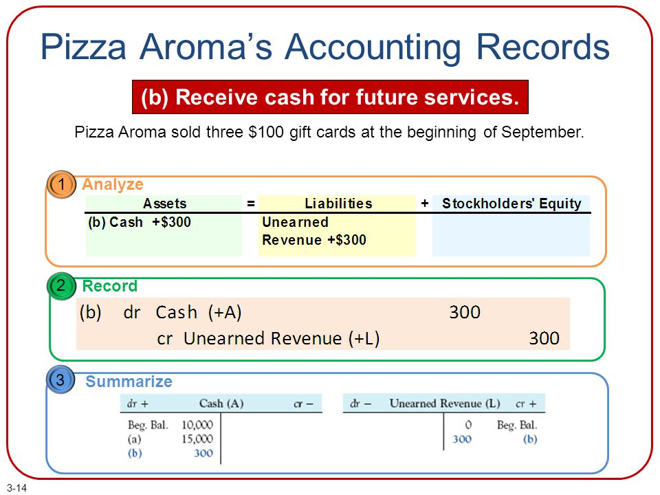 Pizza Aroma's Accounting Records (b) Receive cash for future services.