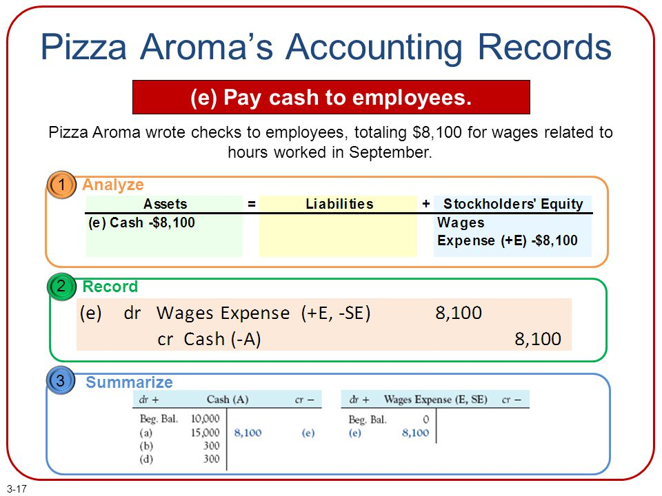 Pizza Aroma's Accounting Records (e) Pay cash to employees.