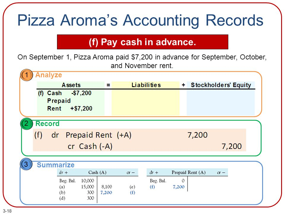 Pizza Aroma's Accounting Records (f) Pay cash in advance.