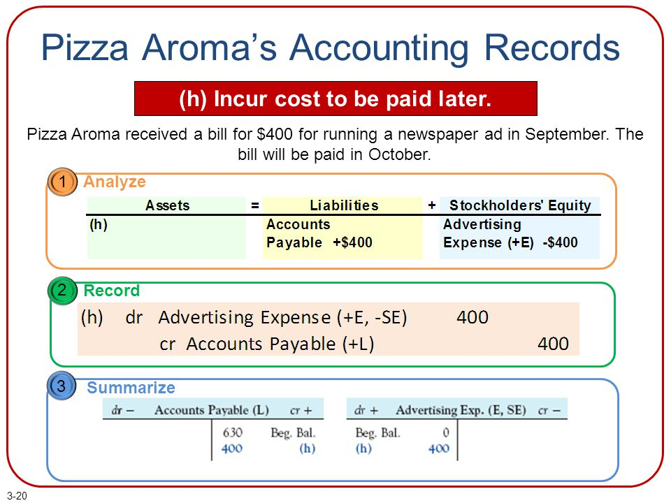 Pizza Aroma's Accounting Records (h) Incur cost to be paid later.