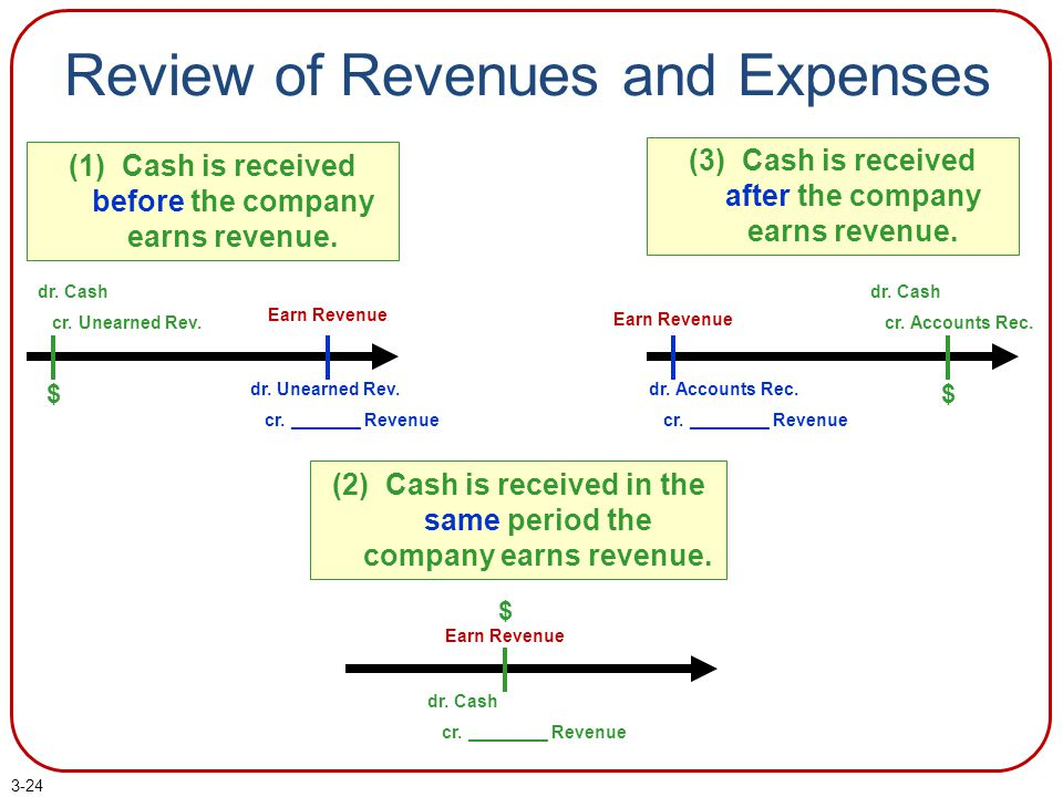 Review of Revenues and Expenses (2) Cash is received in the same period the company earns revenue.