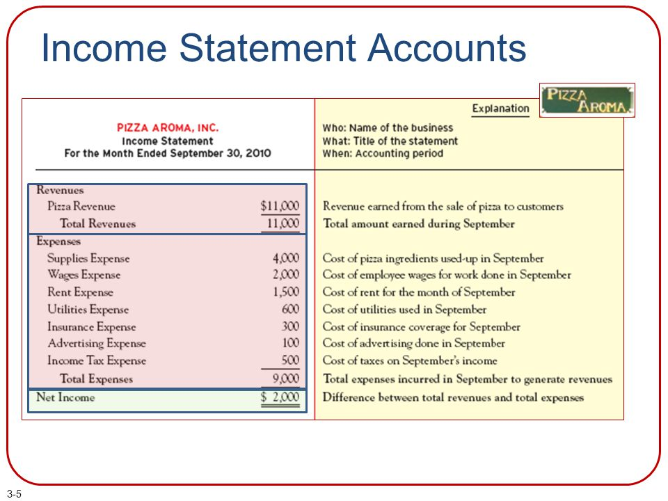 Pizza Aroma's Accounting Records (d) Receive payment on account.