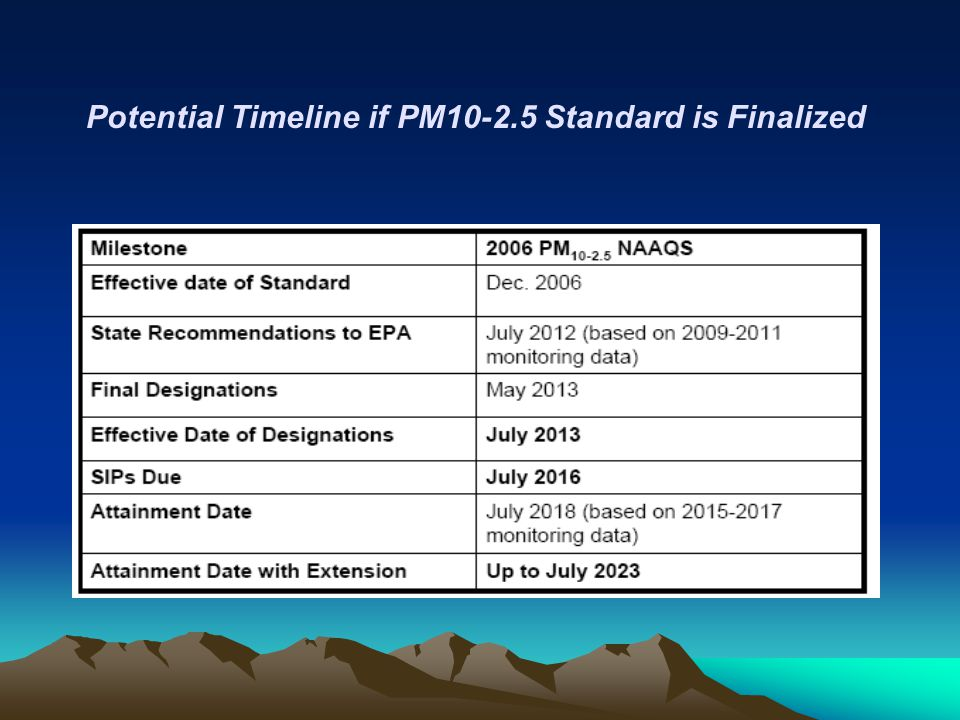 Potential Timeline if PM10-2.5 Standard is Finalized