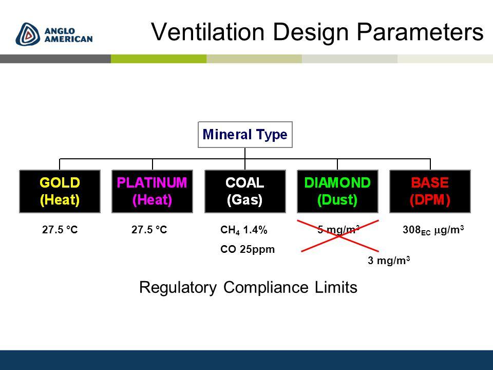 Ventilation Design Parameters 27.5 °C 308 EC  g/m 3 CH 4 1.4% CO 25ppm 5 mg/m 3 Regulatory Compliance Limits 27.5 °C 3 mg/m 3