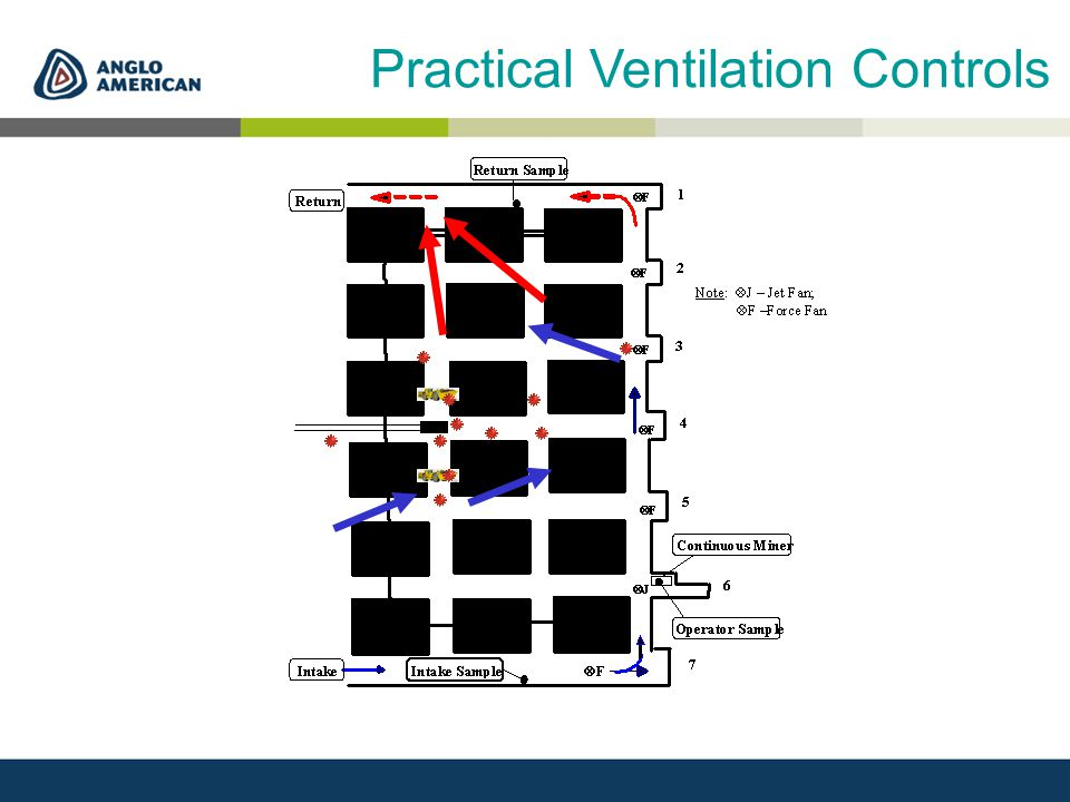Practical Ventilation Controls