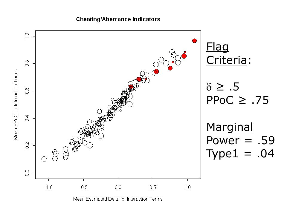 Flag Criteria:  ≥.5 PPoC ≥.75 Marginal Power =.59 Type1 =.04
