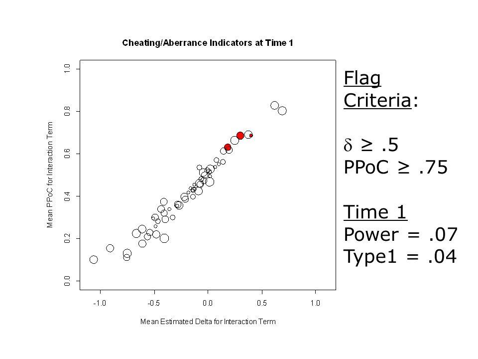 Flag Criteria:  ≥.5 PPoC ≥.75 Time 1 Power =.07 Type1 =.04