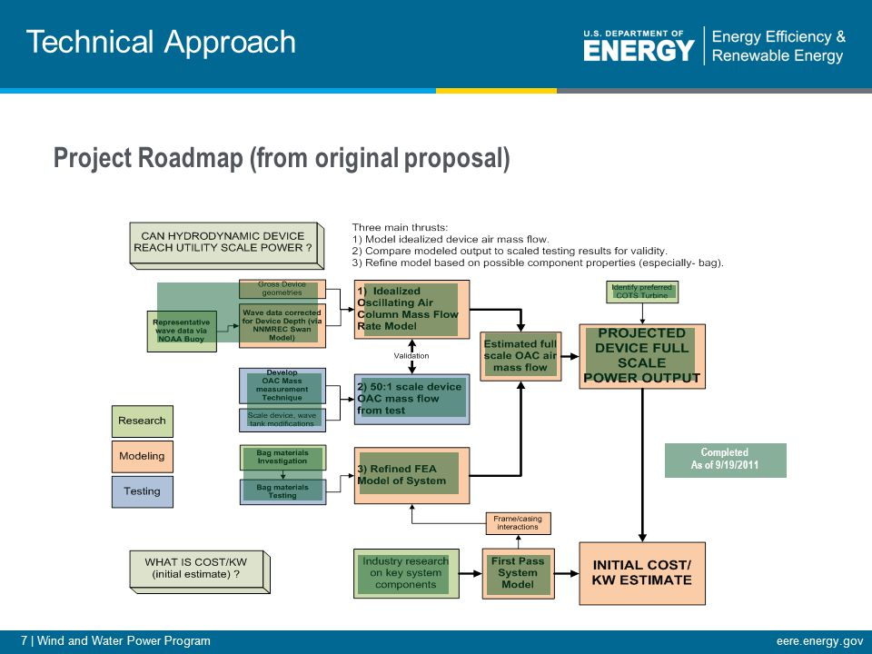 7 | Wind and Water Power Programeere.energy.gov Technical Approach Completed As of 9/19/2011 Project Roadmap (from original proposal)