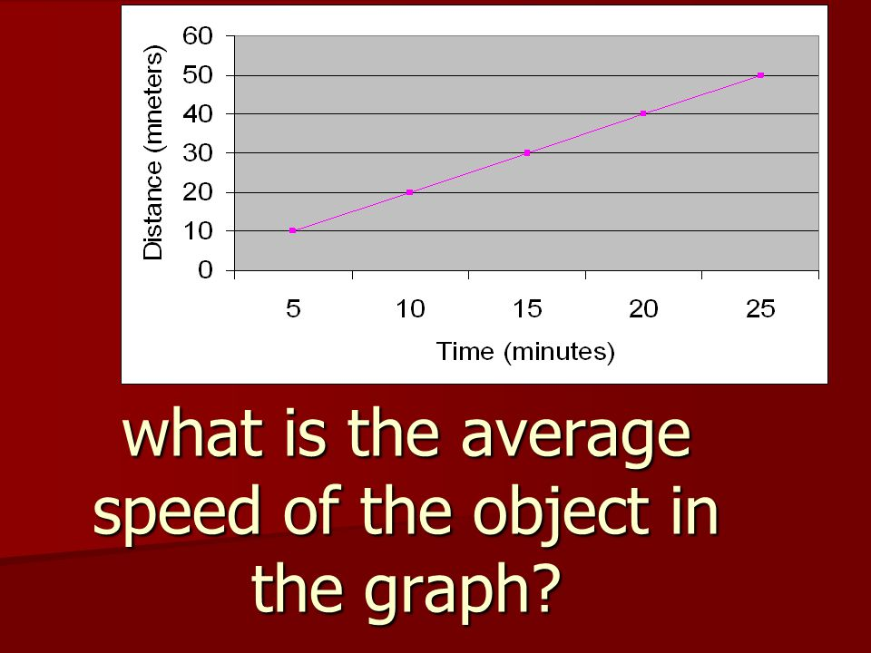 what is the average speed of the object in the graph