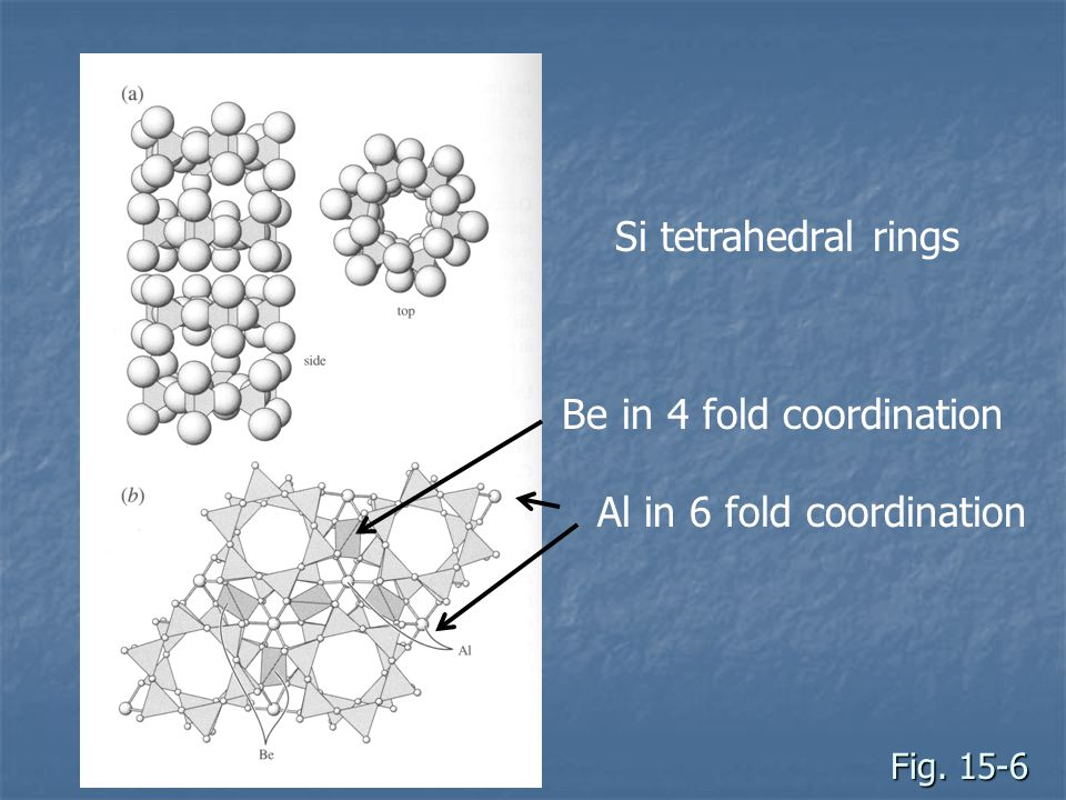 Fig. 15-6 Si tetrahedral rings Al in 6 fold coordination Be in 4 fold coordination