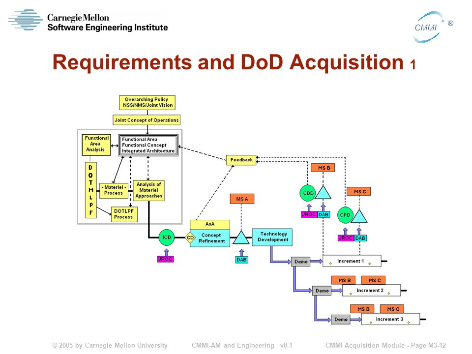 © 2005 by Carnegie Mellon University CMMI Acquisition Module - Page M3-12 CMMI ® CMMI-AM and Engineering v0.1 Requirements and DoD Acquisition 1