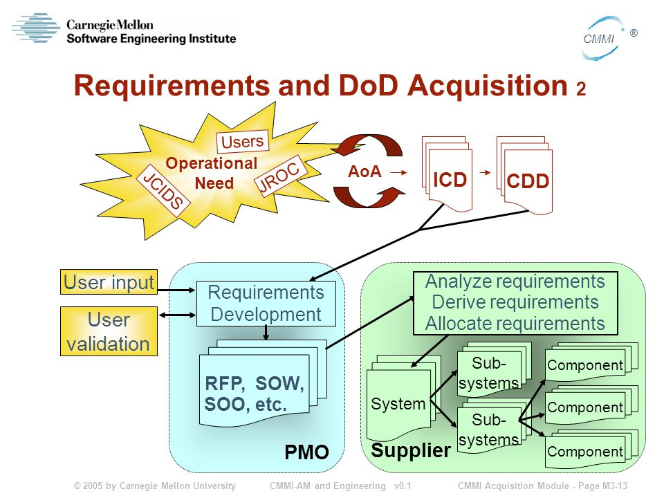 © 2005 by Carnegie Mellon University CMMI Acquisition Module - Page M3-13 CMMI ® CMMI-AM and Engineering v0.1 Requirements and DoD Acquisition 2 Operational Need AoA JCIDS Users JROC ICD CDD PMO Supplier Requirements Development RFP, SOW, SOO, etc.