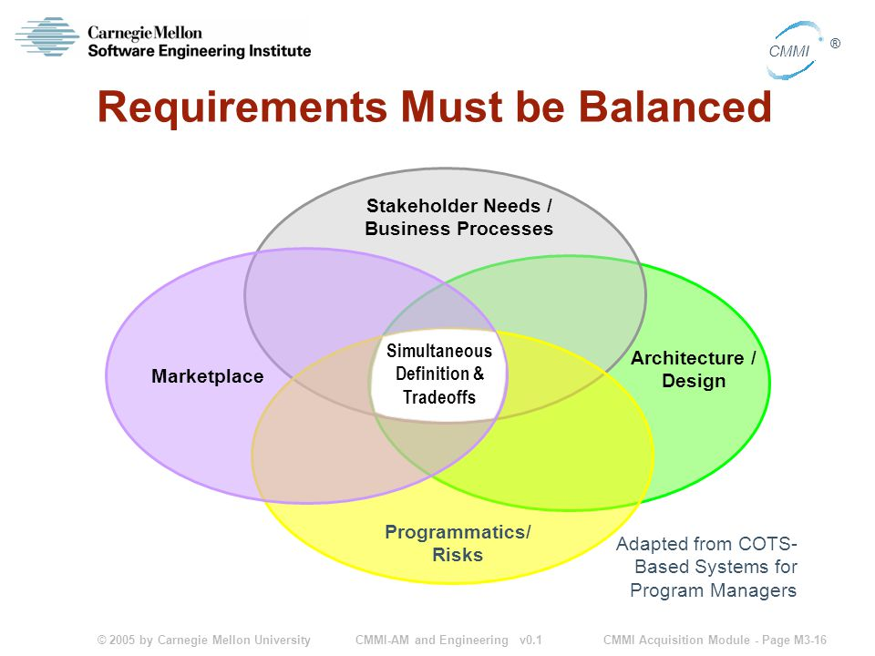 © 2005 by Carnegie Mellon University CMMI Acquisition Module - Page M3-16 CMMI ® CMMI-AM and Engineering v0.1 Requirements Must be Balanced Adapted from COTS- Based Systems for Program Managers Marketplace Stakeholder Needs / Business Processes Programmatics/ Risks Architecture / Design Simultaneous Definition & Tradeoffs