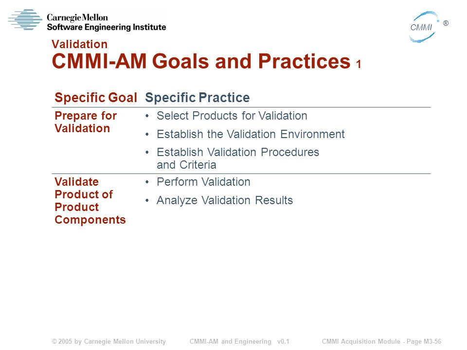 © 2005 by Carnegie Mellon University CMMI Acquisition Module - Page M3-56 CMMI ® CMMI-AM and Engineering v0.1 Validation CMMI-AM Goals and Practices 1 Specific GoalSpecific Practice Prepare for Validation Select Products for Validation Establish the Validation Environment Establish Validation Procedures and Criteria Validate Product of Product Components Perform Validation Analyze Validation Results