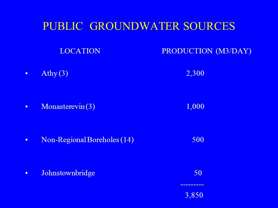 PUBLIC GROUNDWATER SOURCES LOCATION Athy (3) Monasterevin (3) Non-Regional Boreholes (14) Johnstownbridge PRODUCTION (M3/DAY) 2,300 1,000 500 50 --------- 3,850