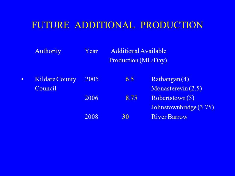 FUTURE ADDITIONAL PRODUCTION Authority Year Additional Available Production (ML/Day) Kildare County 2005 6.5 Rathangan (4) Council Monasterevin (2.5) 2006 8.75 Robertstown (5) Johnstownbridge (3.75) 2008 30 River Barrow
