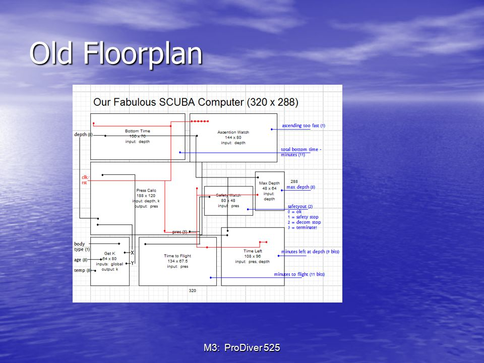 M3: ProDiver 525 Old Floorplan