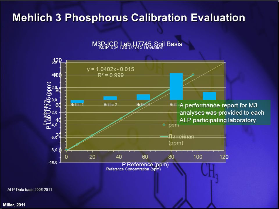 Mehlich 3 Phosphorus Calibration Evaluation Miller, 2011 ALP Data base 2006-2011 A performance report for M3 analyses was provided to each ALP participating laboratory.