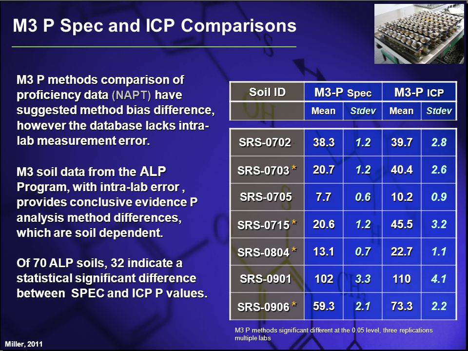 M3 P Spec and ICP Comparisons Miller, 2011 M3 P methods comparison of proficiency data (NAPT) have suggested method bias difference, however the database lacks intra- lab measurement error.