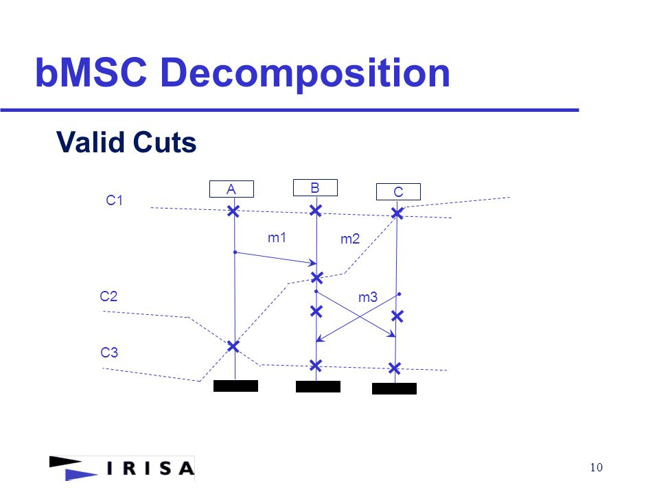 10 bMSC Decomposition Valid Cuts A B m1 m2 C m3 C1 C2 C3