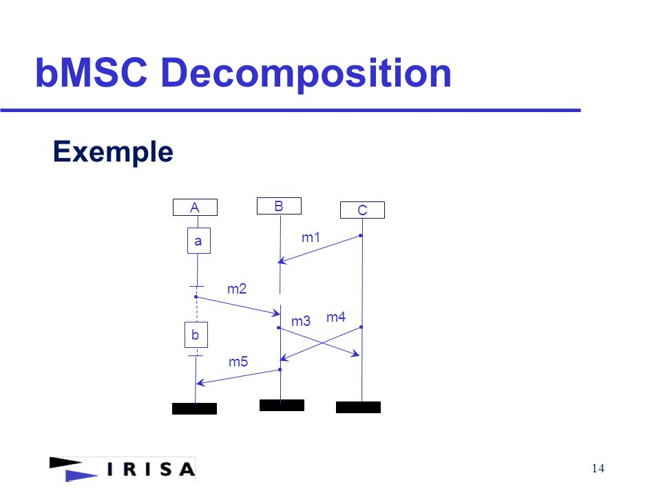 14 bMSC Decomposition Exemple A B m1 m2 C m3 a m4 m5 b