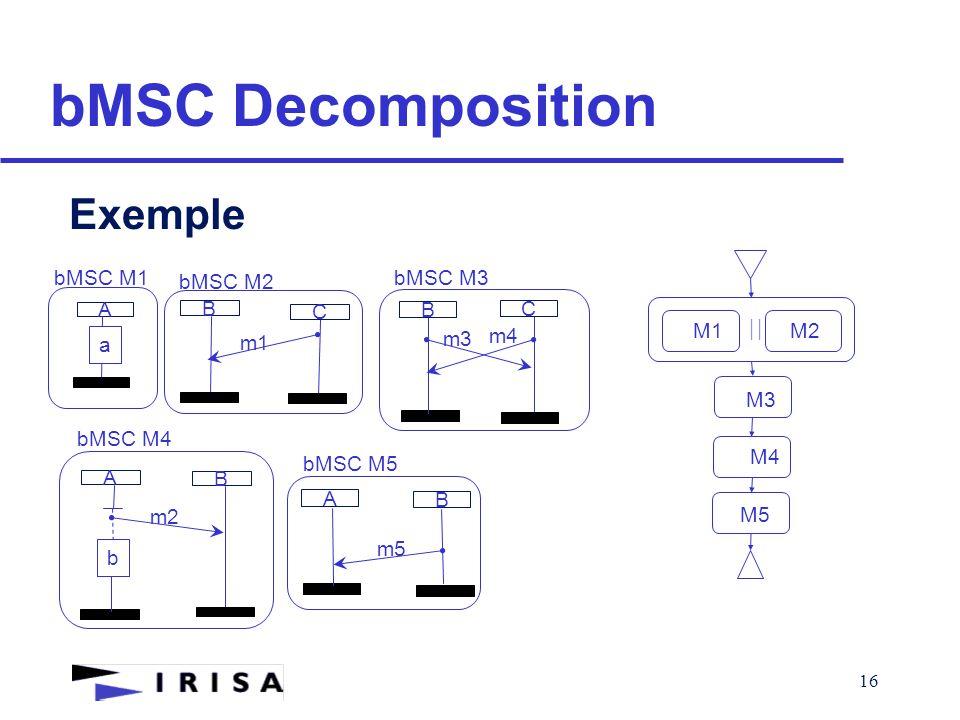 16 bMSC Decomposition Exemple A a B m1 C A B m2 b B C m3 m4 A B m5 bMSC M1 bMSC M2 bMSC M3 bMSC M4 bMSC M5  M1M2 M3 M4 M5