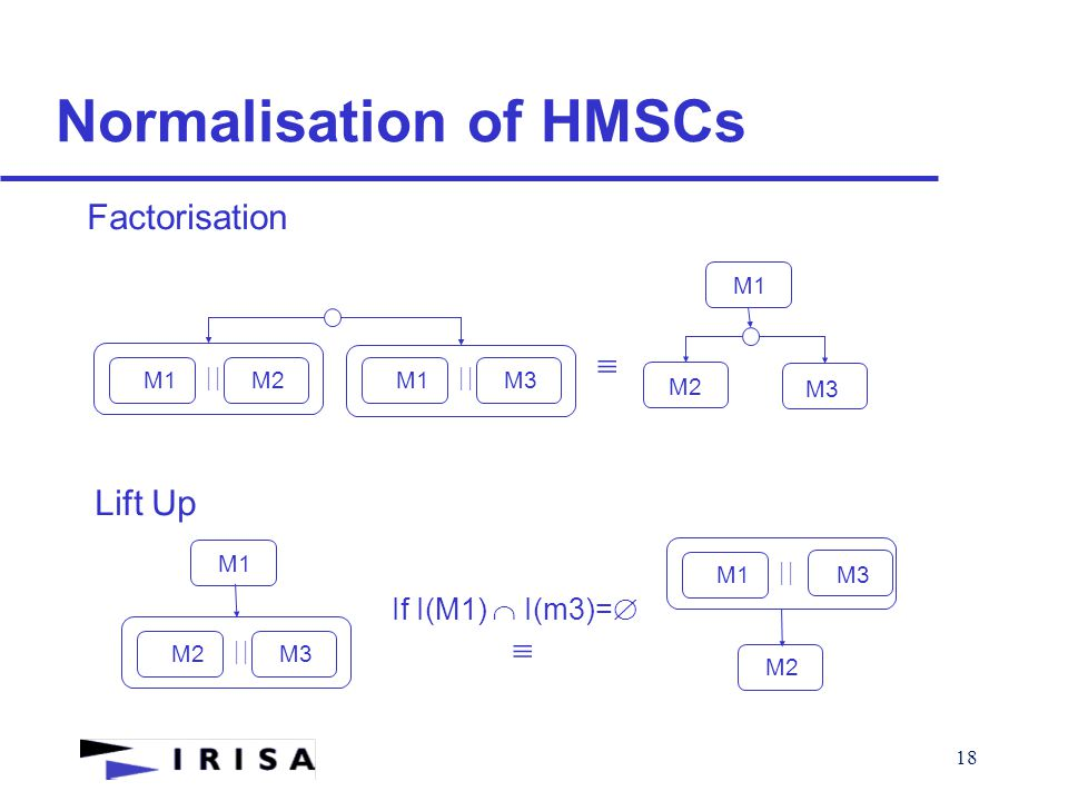 18 Normalisation of HMSCs  M1M2  M1M3  M2 M3 M1 Factorisation  M2M3  Lift Up M1  M1M3 M2 If I(M1)  I(m3)= 