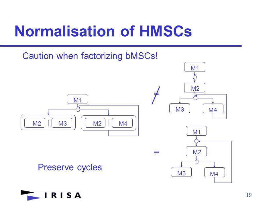 19 Normalisation of HMSCs Caution when factorizing bMSCs!  M2M3  M2M4  M3 M4 M2 M1 M3 M4 M2 M1  Preserve cycles