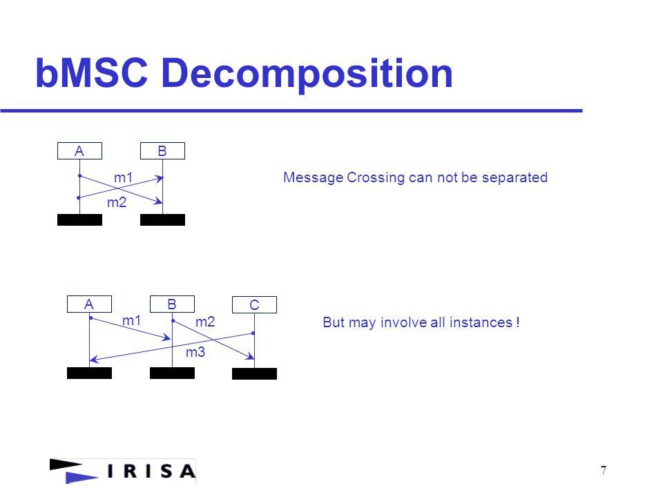 18 Normalisation of HMSCs  M1M2  M1M3  M2 M3 M1 Factorisation  M2M3  Lift Up M1  M1M3 M2 If I(M1)  I(m3)= 