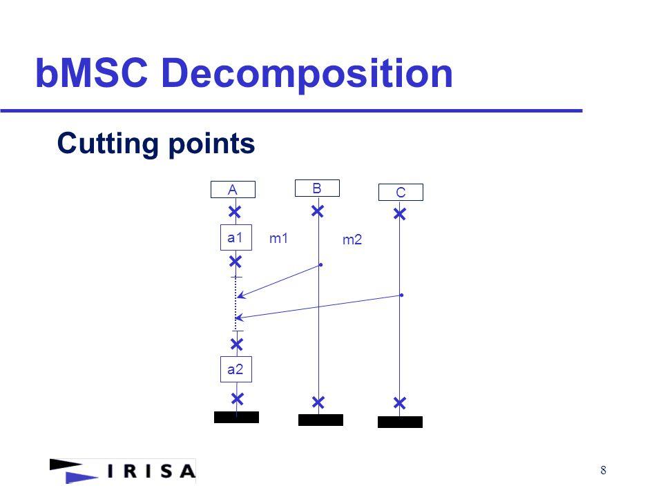 9 bMSC Decomposition Cuts A B m1 m2 C m3 C1 C2 C3