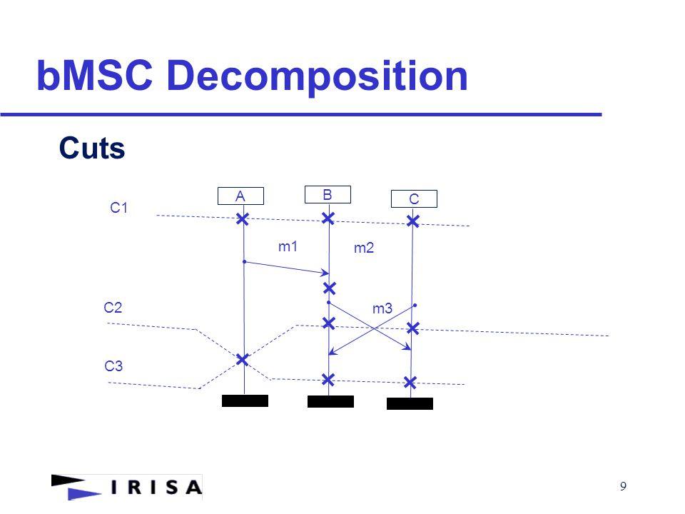 10 bMSC Decomposition Valid Cuts A B m1 m2 C m3 C1 C2 C3