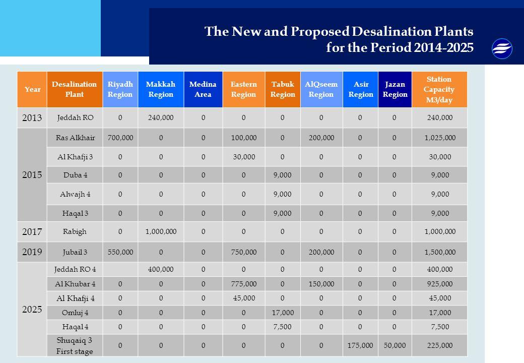 The New and Proposed Desalination Plants for the Period 2014-2025 Station Capacity M3/day Jazan Region Asir Region AlQseem Region Tabuk Region Eastern Region Medina Area Makkah Region Riyadh Region Desalination Plant Year 240,000000000 0Jeddah RO 2013 1,025,00000200,0000100,00000700,000Ras Alkhair 2015 30,0000000 000Al Khafji 3 9,000000 0000Duba 4 9,000000 0000Alwajh 4 9,000000 0000Haqal 3 1,000,000000000 0Rabigh 2017 1,500,00000200,0000750,00000550,000Jubail 3 2019 400,000000000 Jeddah RO 4 2025 925,00000150,0000775,000000Al Khubar 4 45,0000000 000 Al Khafji 4 17,000000 0000Omluj 4 7,500000 0000Haqal 4 225,00050,000175,000000000 Shuqaiq 3 First stage