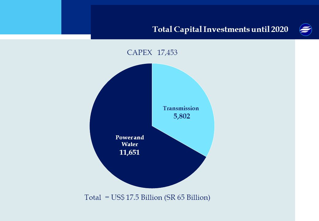 Total Capital Investments until 2020 Total = US$ 17.5 Billion (SR 65 Billion) CAPEX 17,453