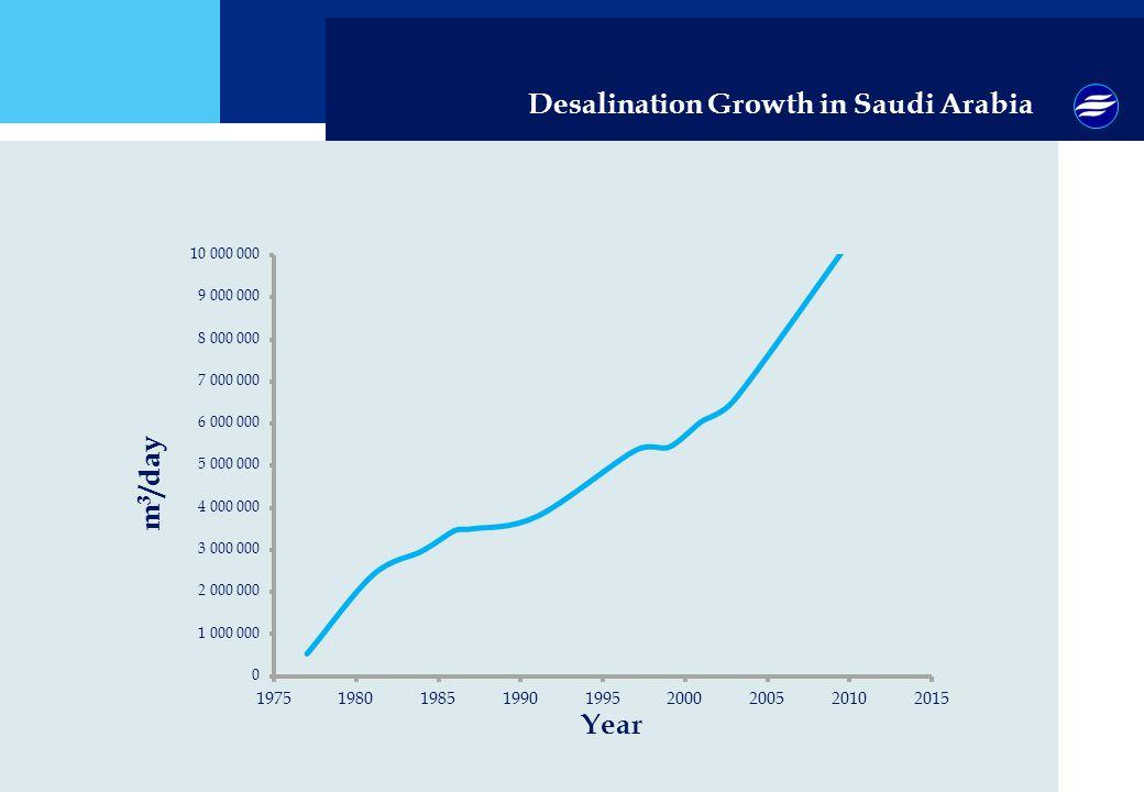 Desalination Growth in Saudi Arabia