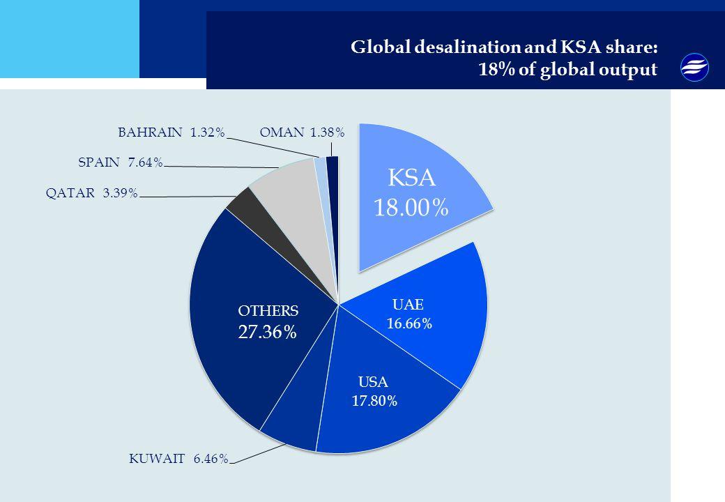 Global desalination and KSA share: 18% of global output