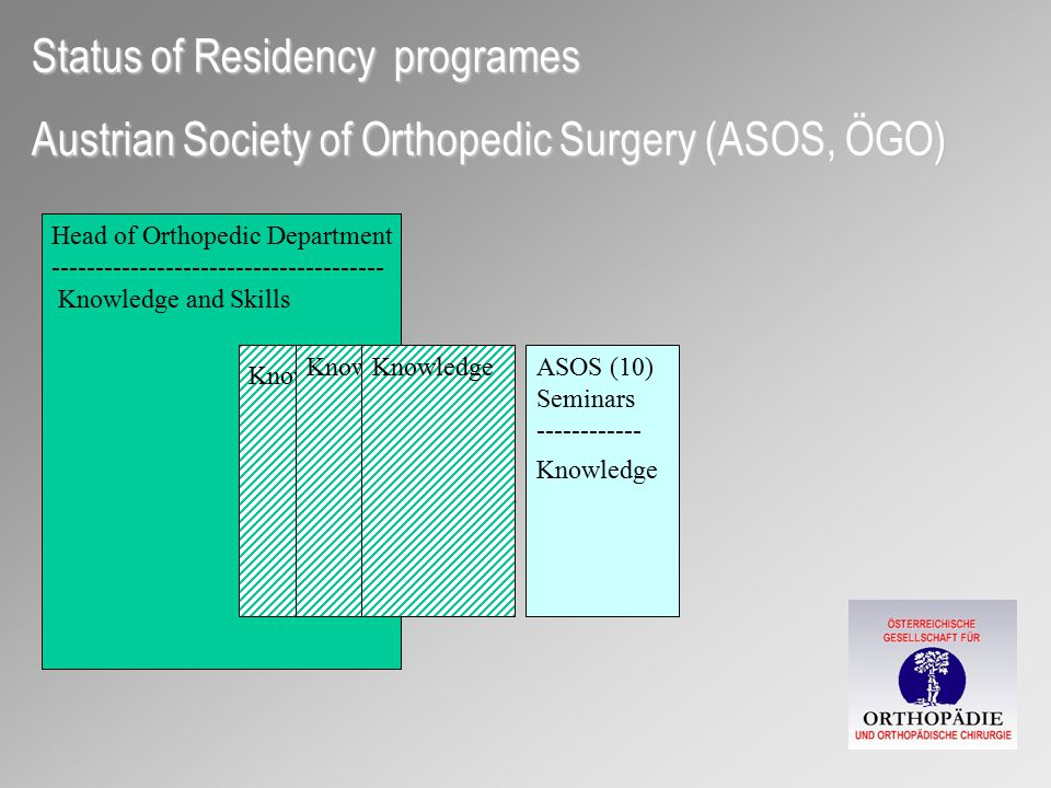 """Advanced Orthopedic Surgery – MSc  Postgraduate programe for orthopedic surgeons  10 Modules  Masterthesis"