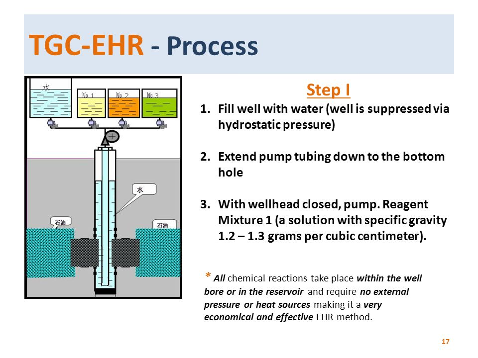 TGC-EHR - Process 17 Step I 1.Fill well with water (well is suppressed via hydrostatic pressure) 2.Extend pump tubing down to the bottom hole 3.With w