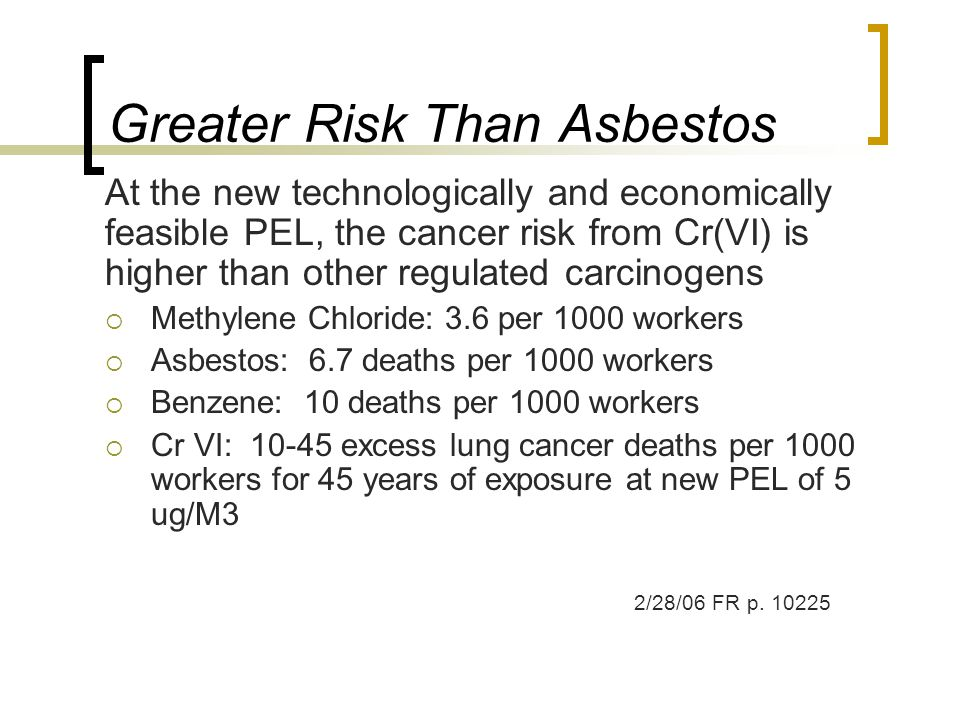 Greater Risk Than Asbestos At the new technologically and economically feasible PEL, the cancer risk from Cr(VI) is higher than other regulated carcin