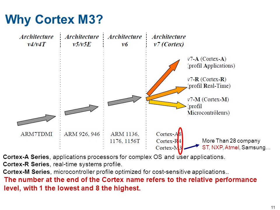 11 Why Cortex M3? Cortex-A Series, applications processors for complex OS and user applications. Cortex-R Series, real-time systems profile. Cortex-M