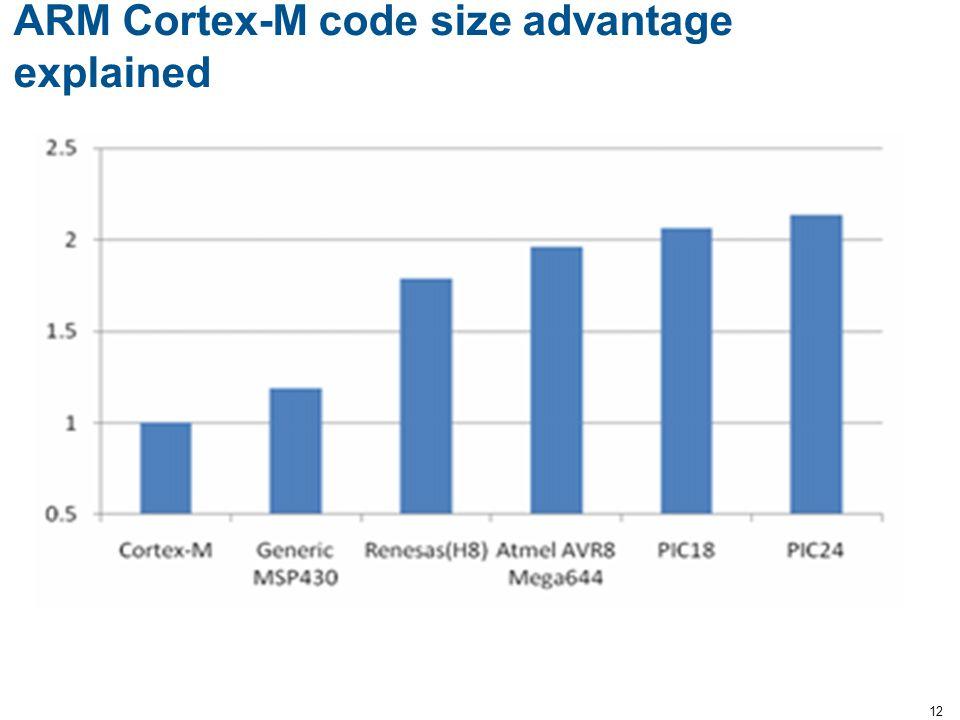 ARM Cortex-M code size advantage explained 12