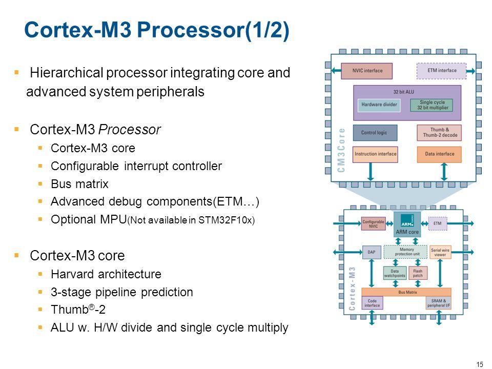 15 Cortex-M3 Processor(1/2)  Hierarchical processor integrating core and advanced system peripherals  Cortex-M3 Processor  Cortex-M3 core  Configu