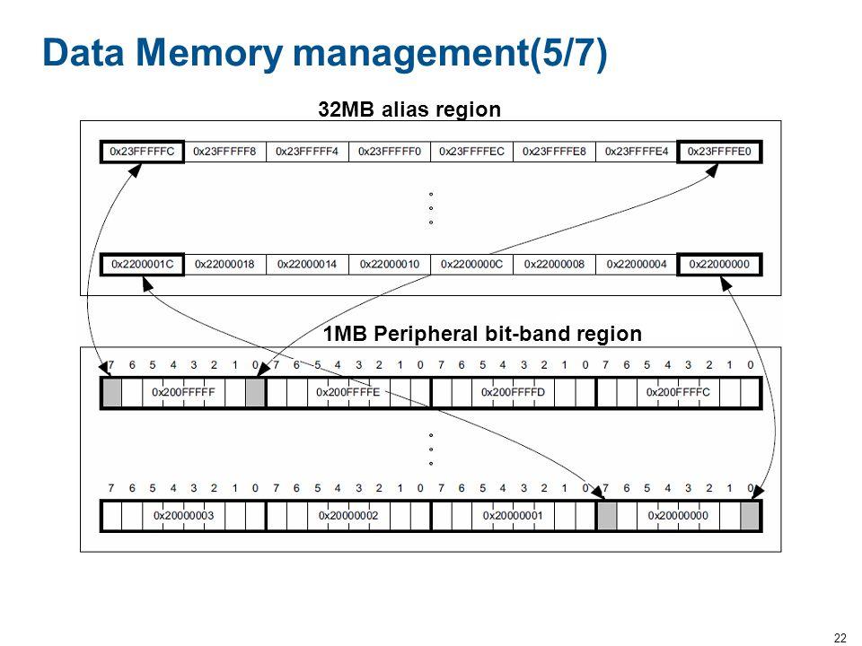 22 Data Memory management(5/7) 1MB Peripheral bit-band region 32MB alias region