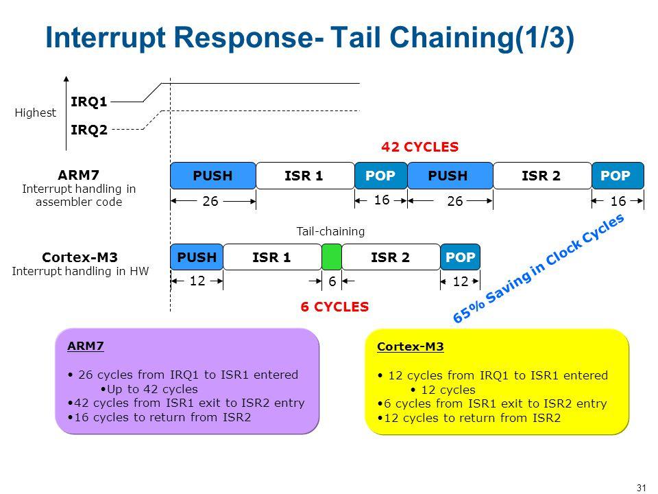 31 PUSHPOPISR 1PUSHPOPISR 2 PUSHISR 1POPISR 2 26 16 2616 12 IRQ1 IRQ2 ARM7 Interrupt handling in assembler code Cortex-M3 Interrupt handling in HW 6 1