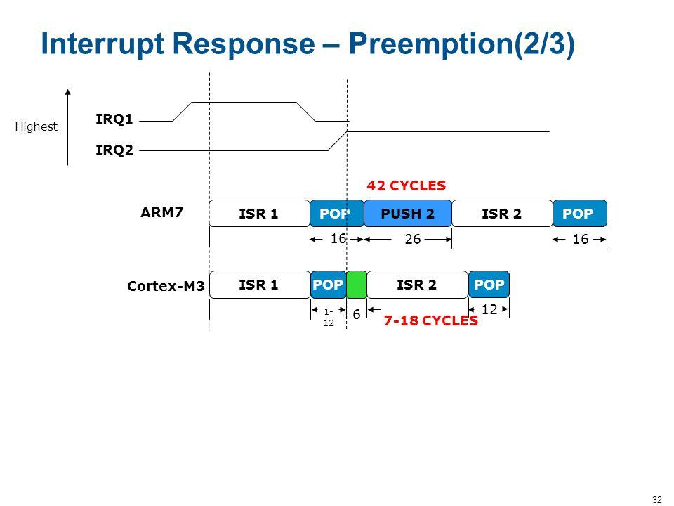 32 Interrupt Response – Preemption(2/3) POPISR 1PUSH 2POPISR 2 ISR 1POPISR 2 16 2616 1- 12 IRQ1 IRQ2 ARM7 Cortex-M3 6 42 CYCLES 7-18 CYCLES Highest PO